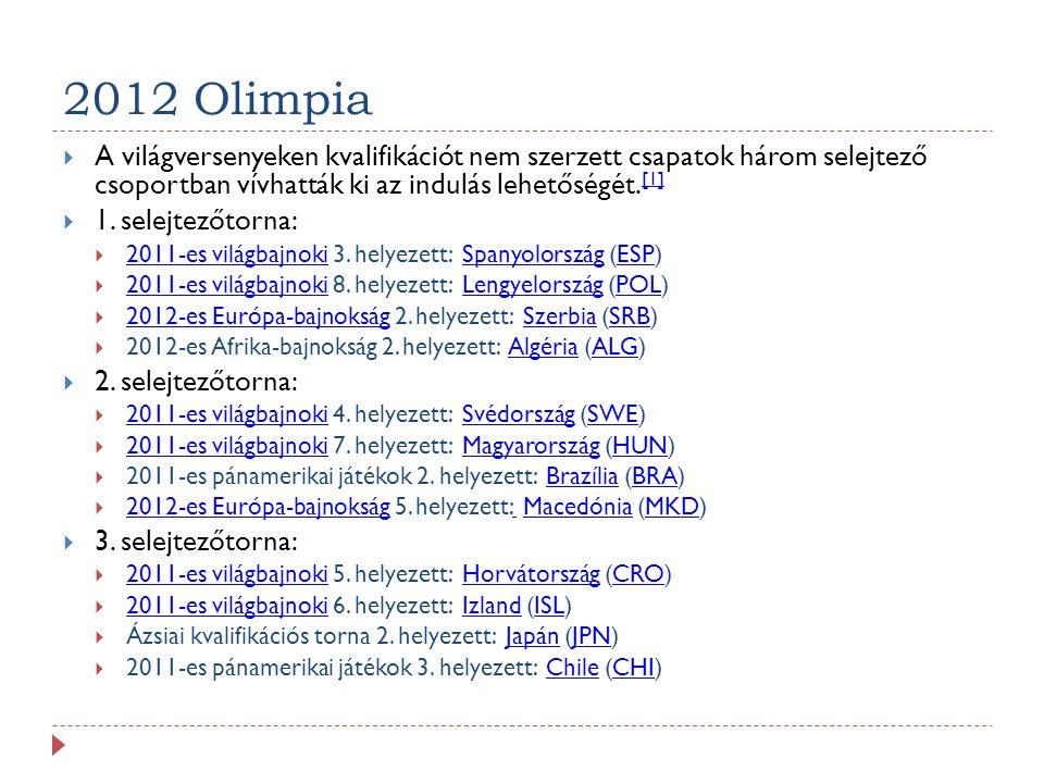 2012 Olimpia A világversenyeken kvalifikációt nem szerzett csapatok három selejtező csoportban vívhatták ki az indulás lehetőségét.[1]